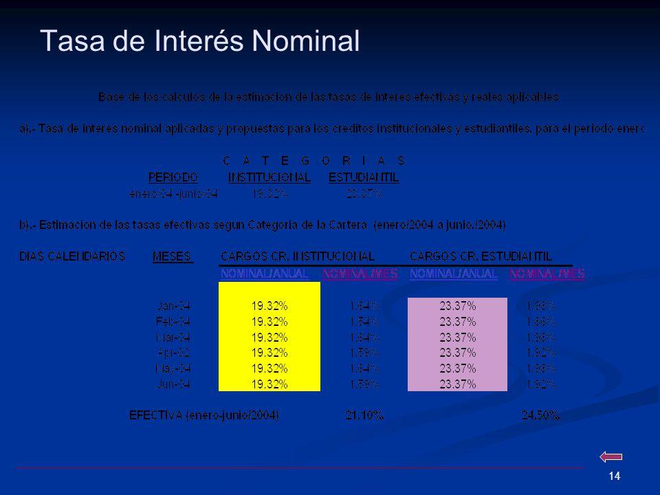 13 Consideraciones Generales Si comparamos los niveles de tasas reportados por las instituciones financieras con nuestra tasa actual, se mantiene una