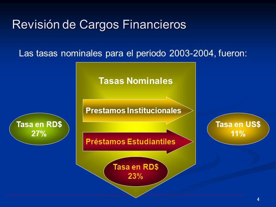 4 Revisión de Cargos Financieros Las tasas nominales para el periodo 2003-2004, fueron: Prestamos Institucionales Tasas Nominales Tasa en RD$ 27% Tasa en RD$ 23% Préstamos Estudiantiles Tasa en US$ 11%