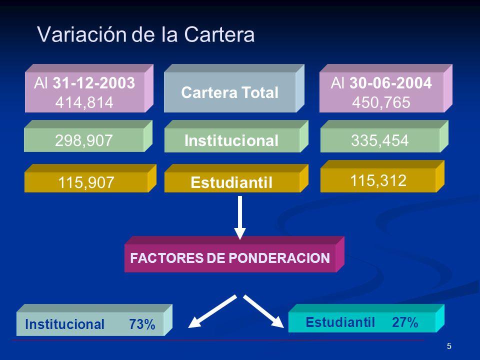 5 Variación de la Cartera Cartera Total FACTORES DE PONDERACION Institucional Al 30-06-2004 450,765 Estudiantil 335,454 115,312 Al 31-12-2003 414,814 298,907 115,907 Institucional 73% Estudiantil 27%