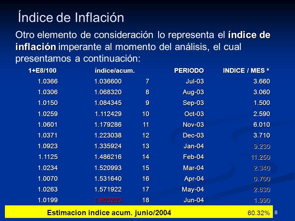8 Índice de Inflación índice de inflación Otro elemento de consideración lo representa el índice de inflación imperante al momento del análisis, el cual presentamos a continuación: 1+E8/100 1+E8/100 índice/acum.