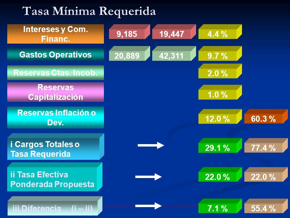 9 Tasa Mínima Requerida 9,185 20,889 i Cargos Totales o Tasa Requerida ii Tasa Efectiva Ponderada Propuesta 19,447 42,311 Intereses y Com.