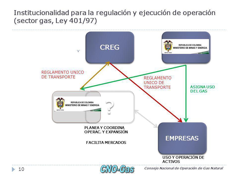 Institucionalidad para la regulación y ejecución de operación (sector gas, Ley 401/97) Consejo Nacional de Operación de Gas Natural 10 CREG EMPRESAS .
