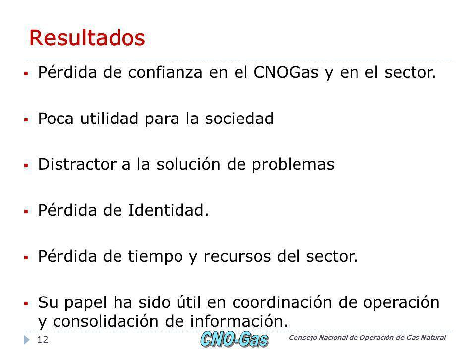 Resultados Pérdida de confianza en el CNOGas y en el sector.