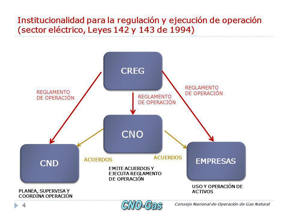 Institucionalidad para la regulación y ejecución de operación (sector eléctrico, Leyes 142 y 143 de 1994) Consejo Nacional de Operación de Gas Natural 4 CREG EMPRESAS CND CNO REGLAMENTO DE OPERACIÓN REGLAMENTO DE OPERACIÓN REGLAMENTO DE OPERACIÓN ACUERDOS PLANEA, SUPERVISA Y COORDINA OPERACIÓN USO Y OPERACIÓN DE ACTIVOS EMITE ACUERDOS Y EJECUTA REGLAMENTO DE OPERACIÓN