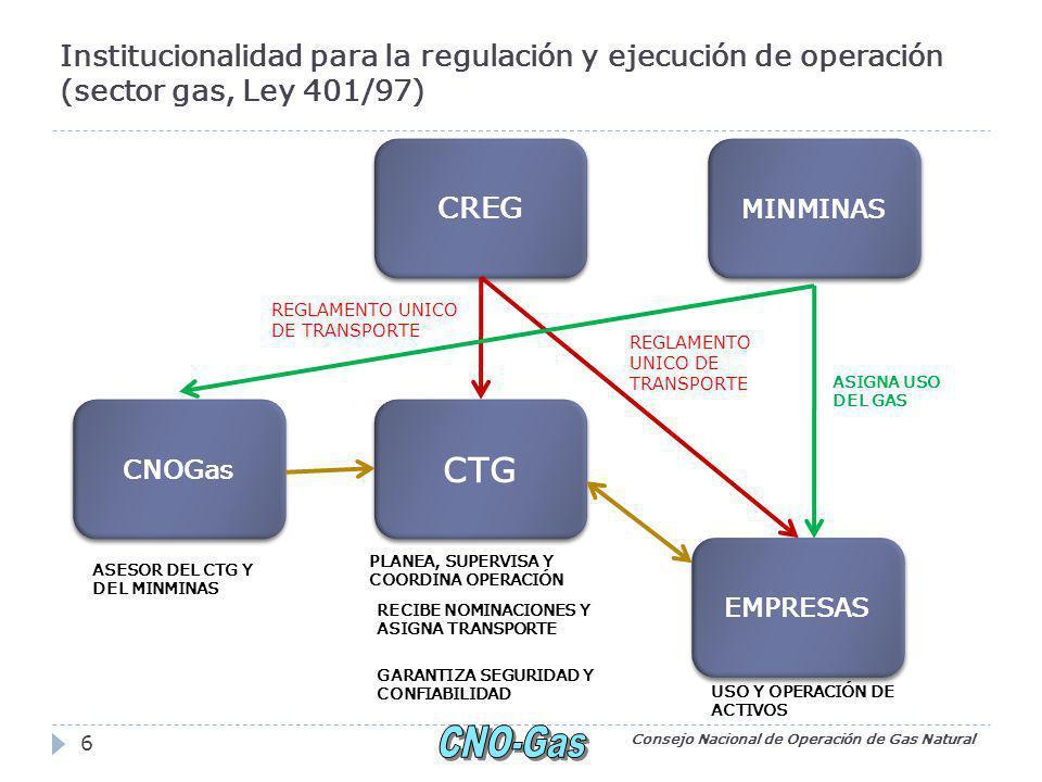 Institucionalidad para la regulación y ejecución de operación (sector gas, Ley 401/97) Consejo Nacional de Operación de Gas Natural 6 CREG EMPRESAS CNOGas CTG REGLAMENTO UNICO DE TRANSPORTE PLANEA, SUPERVISA Y COORDINA OPERACIÓN USO Y OPERACIÓN DE ACTIVOS ASESOR DEL CTG Y DEL MINMINAS RECIBE NOMINACIONES Y ASIGNA TRANSPORTE REGLAMENTO UNICO DE TRANSPORTE MINMINAS GARANTIZA SEGURIDAD Y CONFIABILIDAD ASIGNA USO DEL GAS