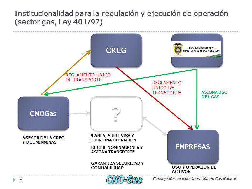 Institucionalidad para la regulación y ejecución de operación (sector gas, Ley 401/97) Consejo Nacional de Operación de Gas Natural 8 CREG EMPRESAS CNOGas .