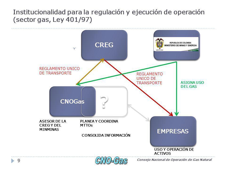 Institucionalidad para la regulación y ejecución de operación (sector gas, Ley 401/97) Consejo Nacional de Operación de Gas Natural 9 CREG EMPRESAS CNOGas .