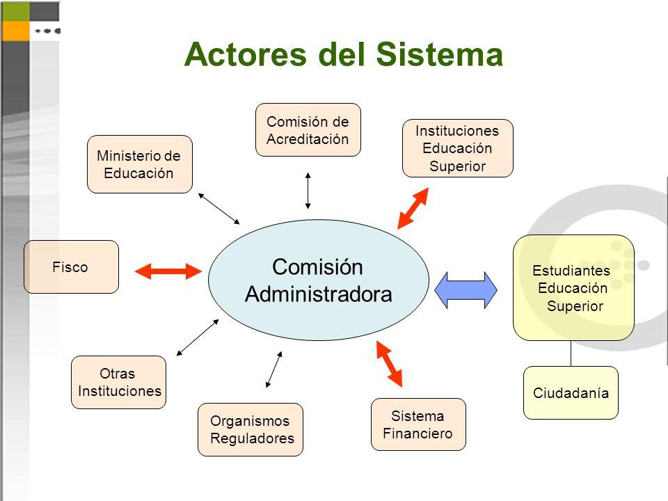 Actores del Sistema Comisión Administradora Instituciones Educación Superior Comisión de Acreditación Sistema Financiero Organismos Reguladores Otras