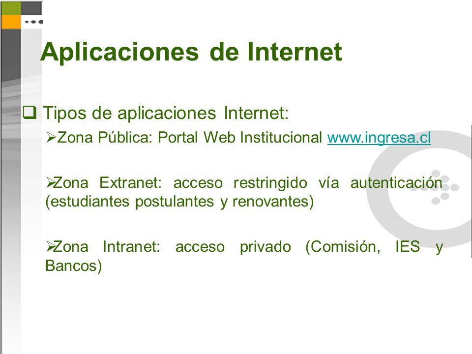 Aplicaciones de Internet Difusión Tipos de aplicaciones Internet: Zona Pública: Portal Web Institucional www.ingresa.clwww.ingresa.cl Zona Extranet: a
