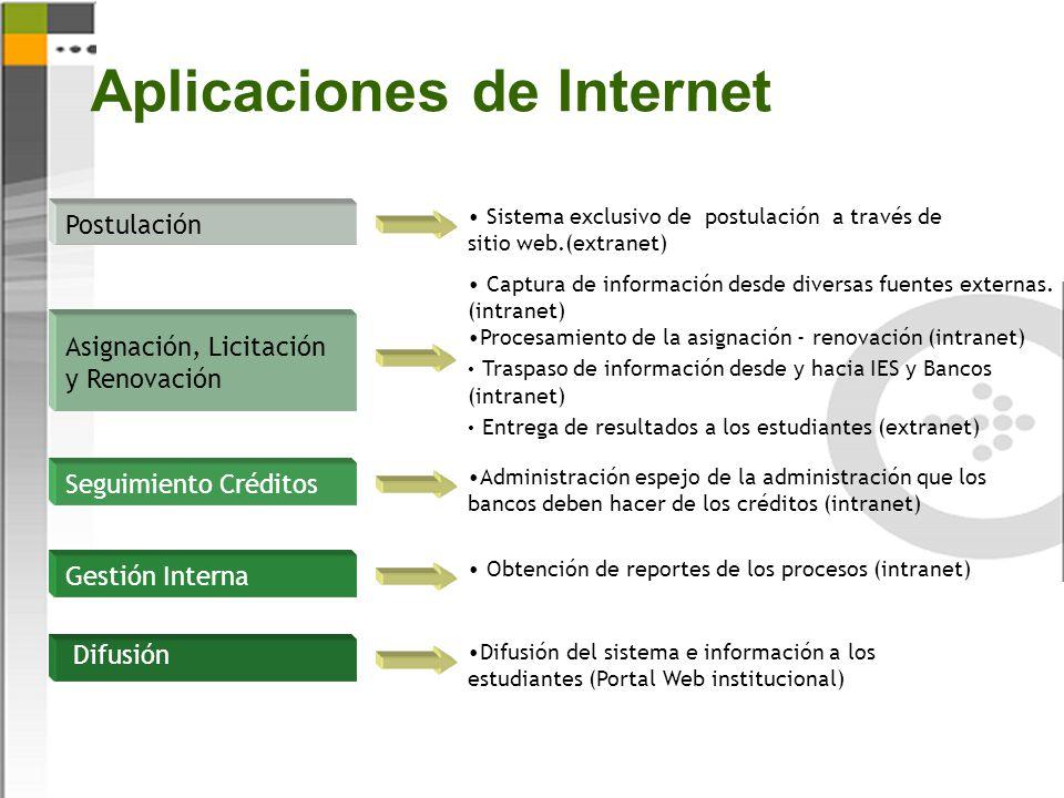 Aplicaciones de Internet Postulación Sistema exclusivo de postulación a través de sitio web.(extranet) Asignación, Licitación y Renovación Captura de