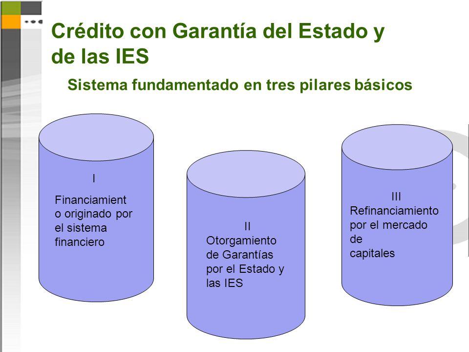 Crédito con Garantía del Estado y de las IES Sistema fundamentado en tres pilares básicos I Financiamient o originado por el sistema financiero II Oto