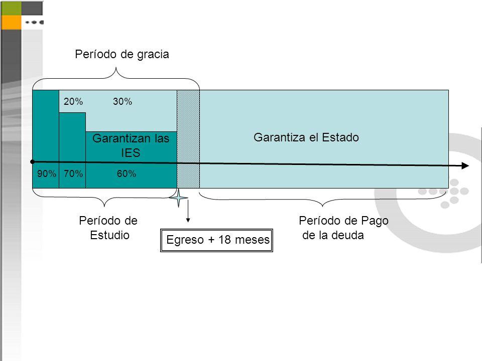 Garantizan las IES Garantiza el Estado Período de Estudio Período de Pago de la deuda Período de gracia Egreso + 18 meses 90%70%60% 20%30%