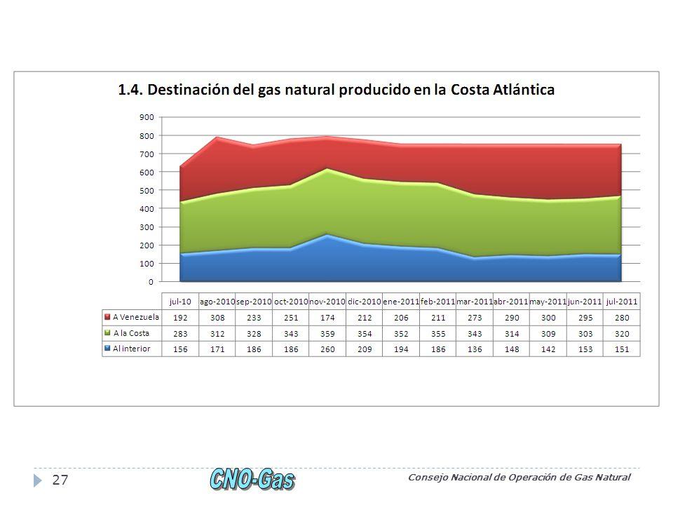 Consejo Nacional de Operación de Gas Natural 27