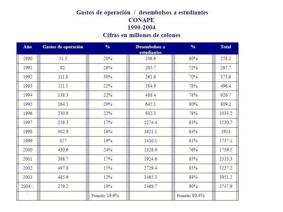 Gastos de operación / desembolsos a estudiantes CONAPE 1990-2004 Cifras en millones de colones AñoGastos de operación%Desembolsos a estudiantes %Total 199051.320%206.980%258.2 199182.28%205.772%287.7 1992111.830%261.870%373.6 1993111.522%384.978%496.4 1994138.322%488.478%626.7 1995164.120%645.180%809.2 1996230.922%802.378%1033.2 1997256.317%1274.483%1530.7 1998302.916%1621.184%1924 199932719%1410.181%1737.1 2000430.624%1328.976%1759.5 2001388.717%1924.683%2313.3 2002497.815%2729.485%3227.2 2003485.912%3465.388%3951.2 2004[1 ][1 ] 279.210%2468.790%2747.9 Promedio 19.6% Promedio 80.4% [1][1] Al 30 de junio.