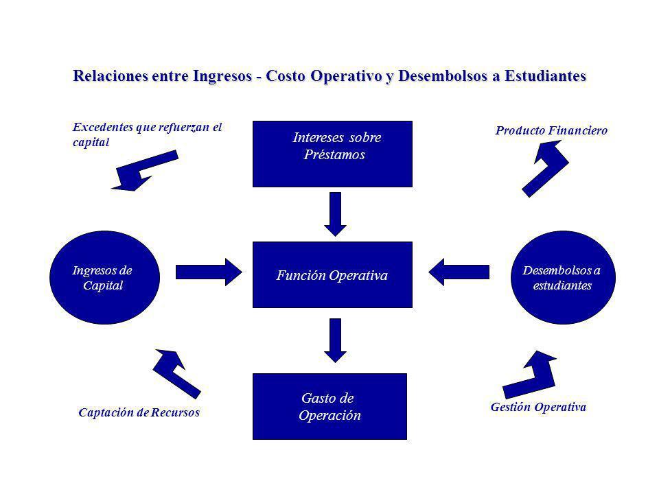 Relaciones entre Ingresos - Costo Operativo y Desembolsos a Estudiantes Excedentes que refuerzan el capital Producto Financiero Captación de Recursos