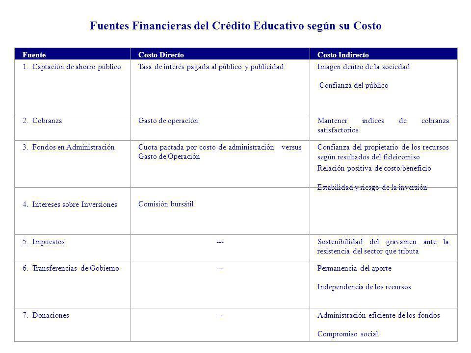 Fuentes Financieras del Crédito Educativo según su Costo FuenteCosto DirectoCosto Indirecto 1. Captación de ahorro públicoTasa de interés pagada al pú