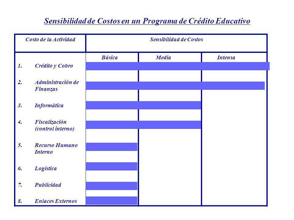 Sensibilidad de Costos en un Programa de Crédito Educativo Costo de la ActividadSensibilidad de Costos 1.Crédito y Cobro 2.Administración de Finanzas