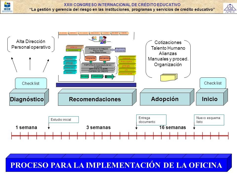 XXIII CONGRESO INTERNACIONAL DE CRÉDITO EDUCATIVO La gestión y gerencia del riesgo en las instituciones, programas y servicios de crédito educativo PR