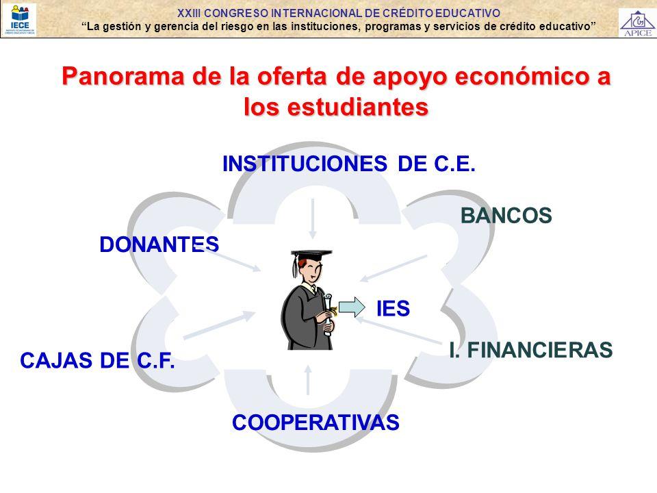 XXIII CONGRESO INTERNACIONAL DE CRÉDITO EDUCATIVO La gestión y gerencia del riesgo en las instituciones, programas y servicios de crédito educativo Pa