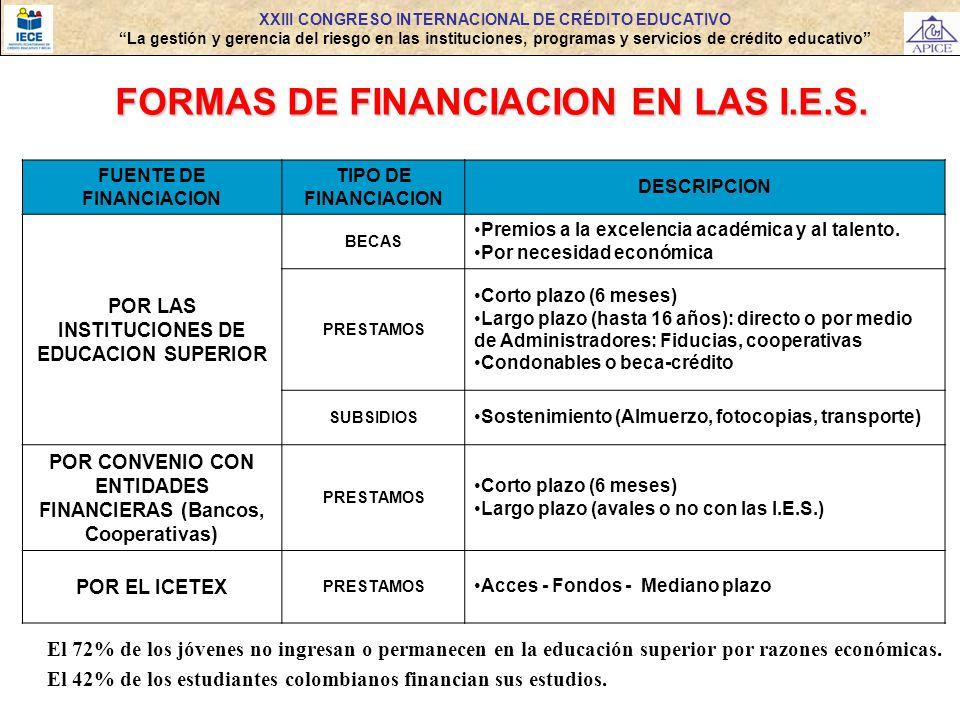 XXIII CONGRESO INTERNACIONAL DE CRÉDITO EDUCATIVO La gestión y gerencia del riesgo en las instituciones, programas y servicios de crédito educativo FU