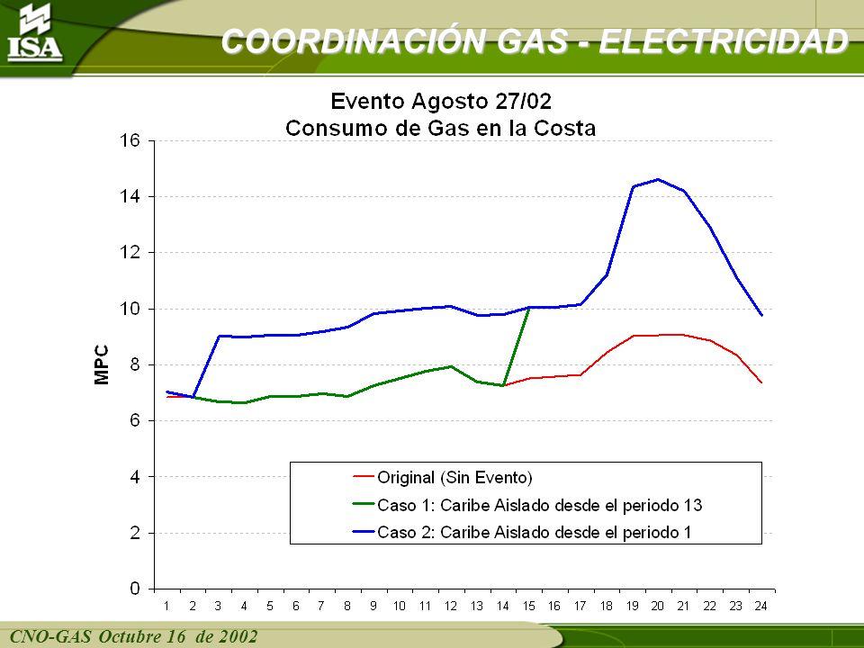CNO-GAS Octubre 16 de 2002 COORDINACIÓN GAS - ELECTRICIDAD Composición del consumo de gas en la Costa en el Caso 1