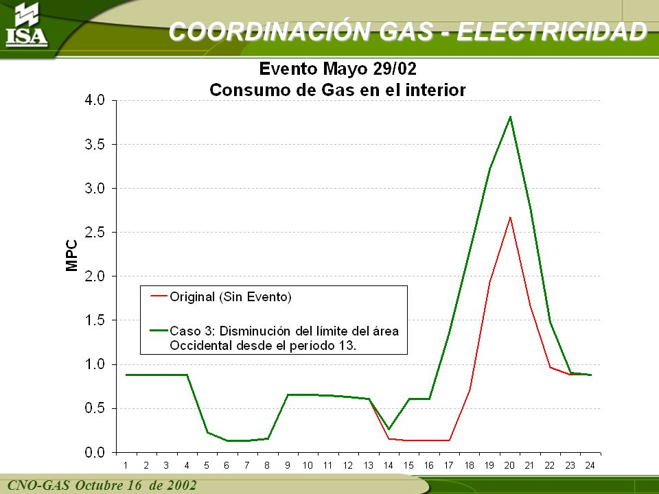 CNO-GAS Octubre 16 de 2002 COORDINACIÓN GAS - ELECTRICIDAD Composición del consumo de gas en el interior en el Caso 3