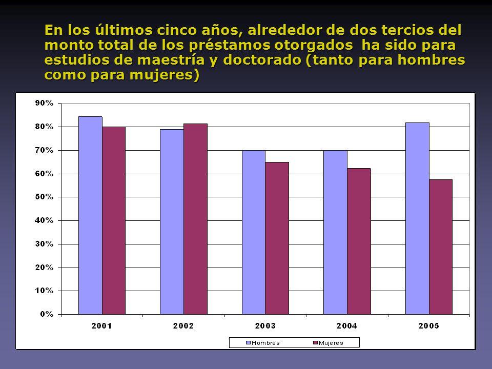 En los últimos cinco años, alrededor de dos tercios del monto total de los préstamos otorgados ha sido para estudios de maestría y doctorado (tanto para hombres como para mujeres)
