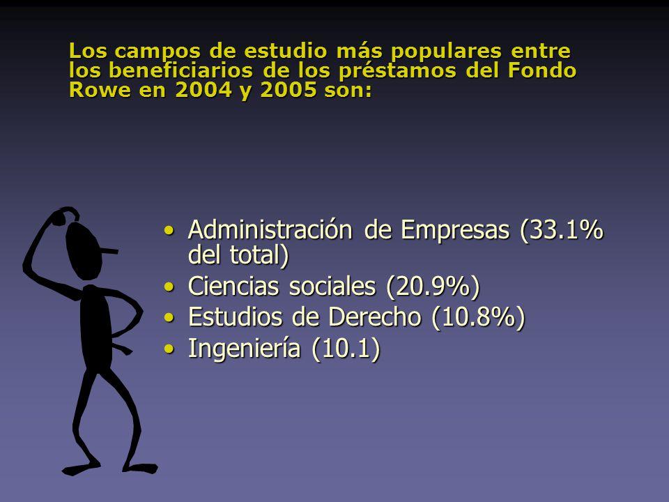 Administración de Empresas (33.1% del total)Administración de Empresas (33.1% del total) Ciencias sociales (20.9%)Ciencias sociales (20.9%) Estudios de Derecho (10.8%)Estudios de Derecho (10.8%) Ingeniería (10.1)Ingeniería (10.1) Los campos de estudio más populares entre los beneficiarios de los préstamos del Fondo Rowe en 2004 y 2005 son: