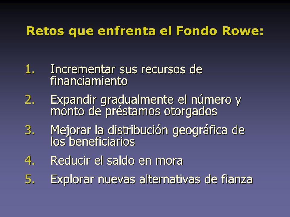Retos que enfrenta el Fondo Rowe: 1.Incrementar sus recursos de financiamiento 2.Expandir gradualmente el número y monto de préstamos otorgados 3.Mejorar la distribución geográfica de los beneficiarios 4.Reducir el saldo en mora 5.Explorar nuevas alternativas de fianza