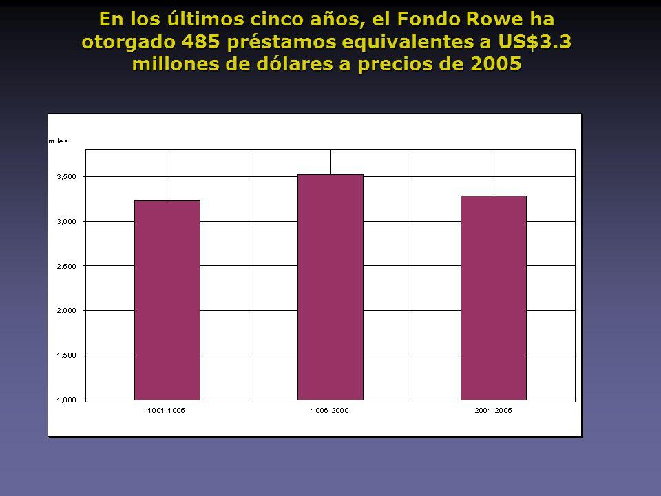 En los últimos cinco años, el Fondo Rowe ha otorgado 485 préstamos equivalentes a US$3.3 millones de dólares a precios de 2005