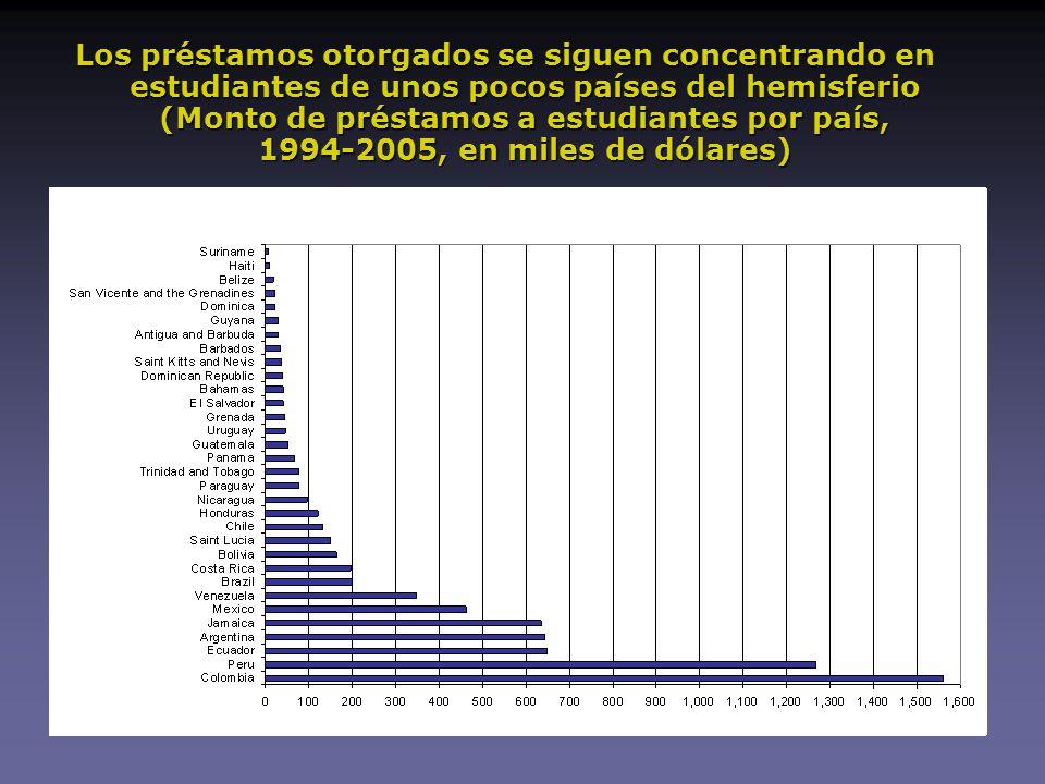 Los préstamos otorgados se siguen concentrando en estudiantes de unos pocos países del hemisferio (Monto de préstamos a estudiantes por país, 1994-2005, en miles de dólares)