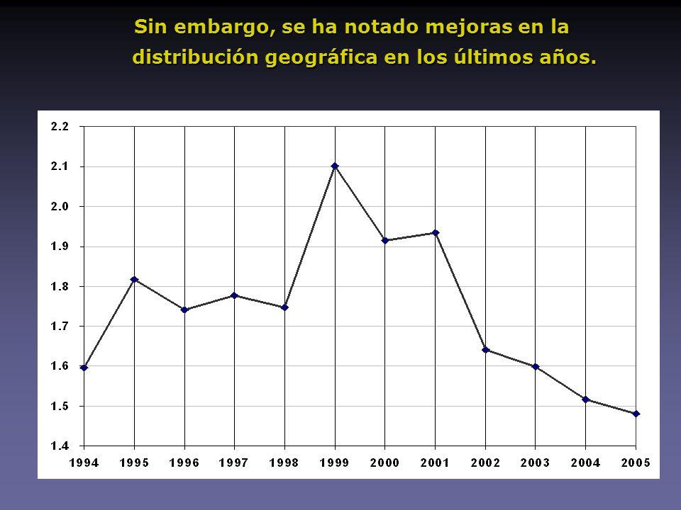 Sin embargo, se ha notado mejoras en la distribución geográfica en los últimos años.