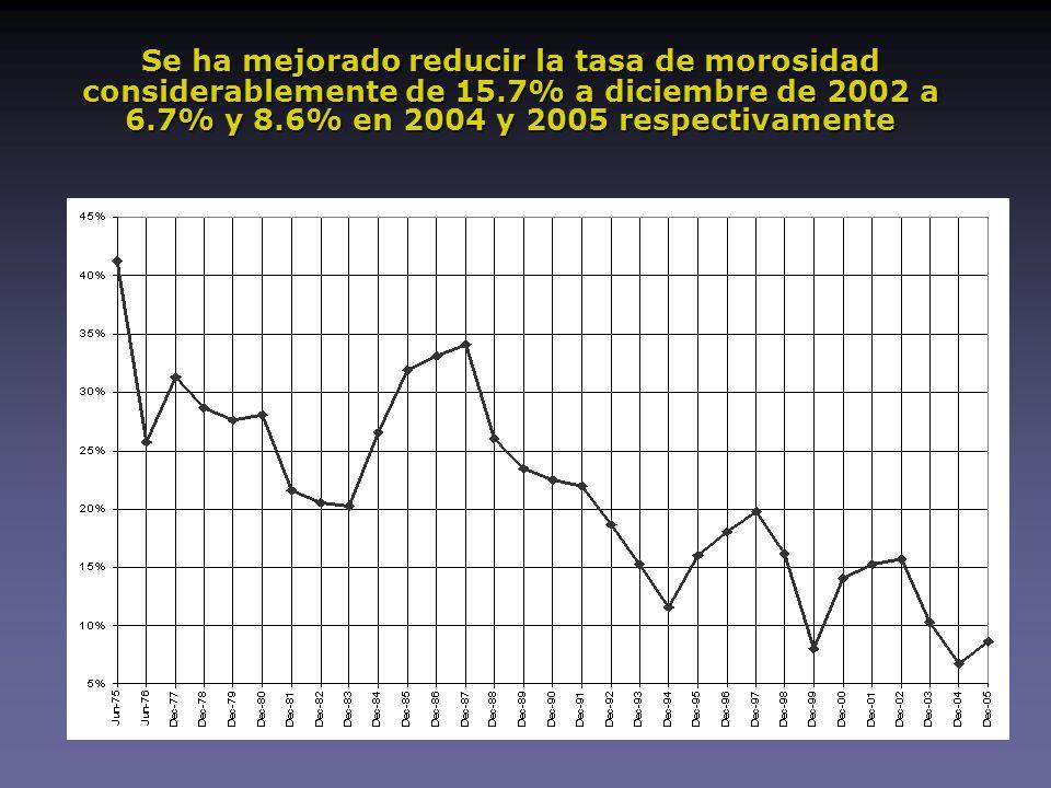 Se ha mejorado reducir la tasa de morosidad considerablemente de 15.7% a diciembre de 2002 a 6.7% y 8.6% en 2004 y 2005 respectivamente