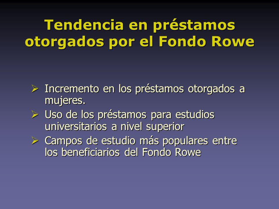 Tendencia en préstamos otorgados por el Fondo Rowe Incremento en los préstamos otorgados a mujeres.
