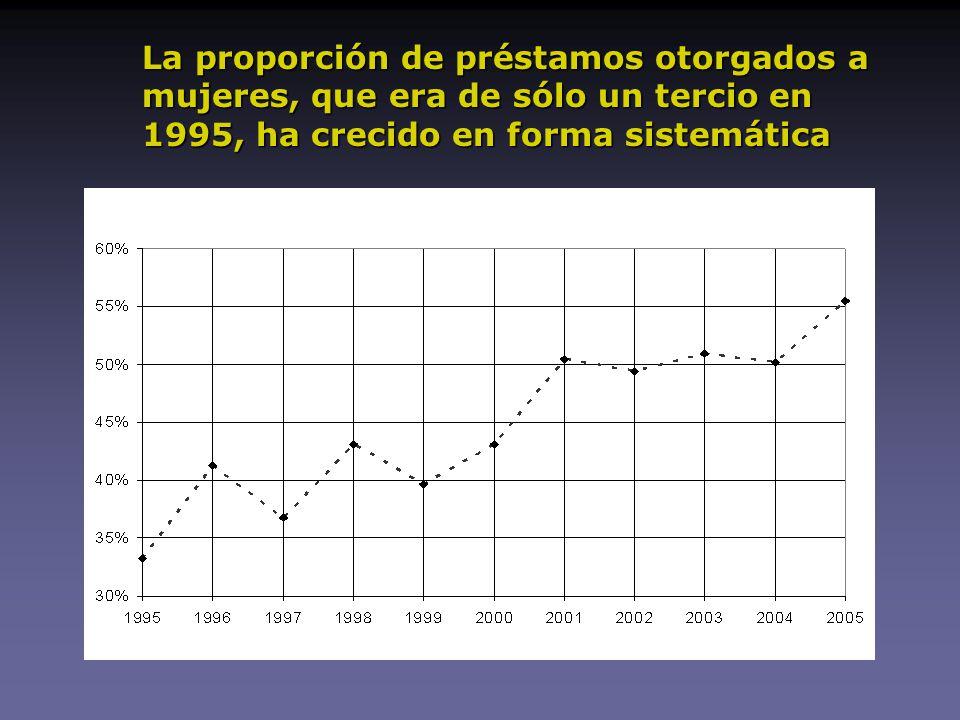 La proporción de préstamos otorgados a mujeres, que era de sólo un tercio en 1995, ha crecido en forma sistemática