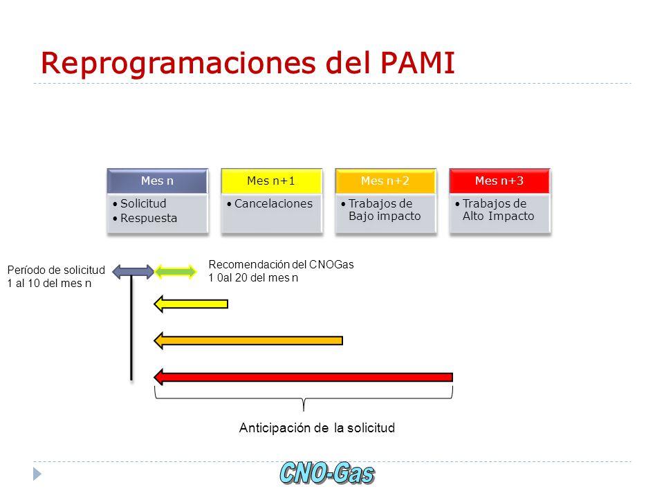 Reprogramaciones del PAMI Mes n Solicitud Respuesta Mes n+1 Cancelaciones Mes n+2 Trabajos de Bajo impacto Mes n+3 Trabajos de Alto Impacto Período de