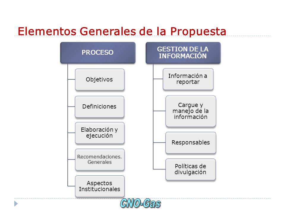 Elementos Generales de la Propuesta PROCESO ObjetivosDefiniciones Elaboración y ejecución Recomendaciones. Generales Aspectos Institucionales GESTION