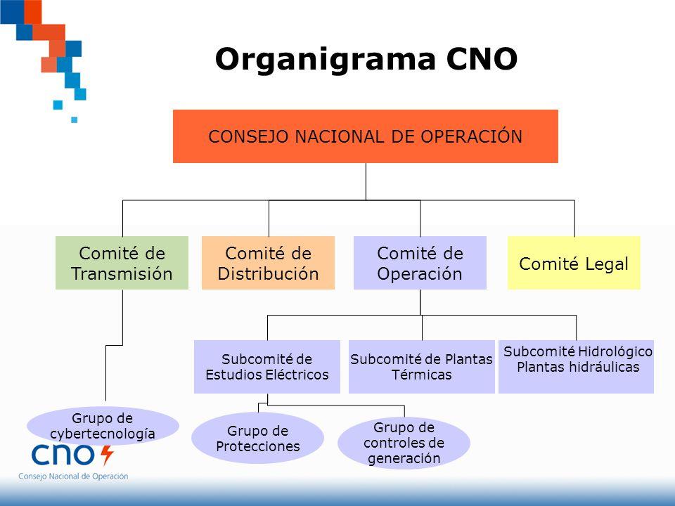 Organigrama CNO CONSEJO NACIONAL DE OPERACIÓN Comité de Distribución Comité de Transmisión Comité de Operación Comité Legal Subcomité de Plantas Térmi