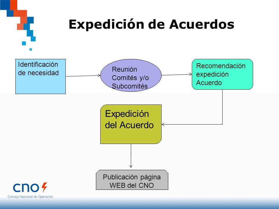 Expedición de Acuerdos Identificación de necesidad Reunión Comités y/o Subcomités Recomendación expedición Acuerdo Expedición del Acuerdo Publicación