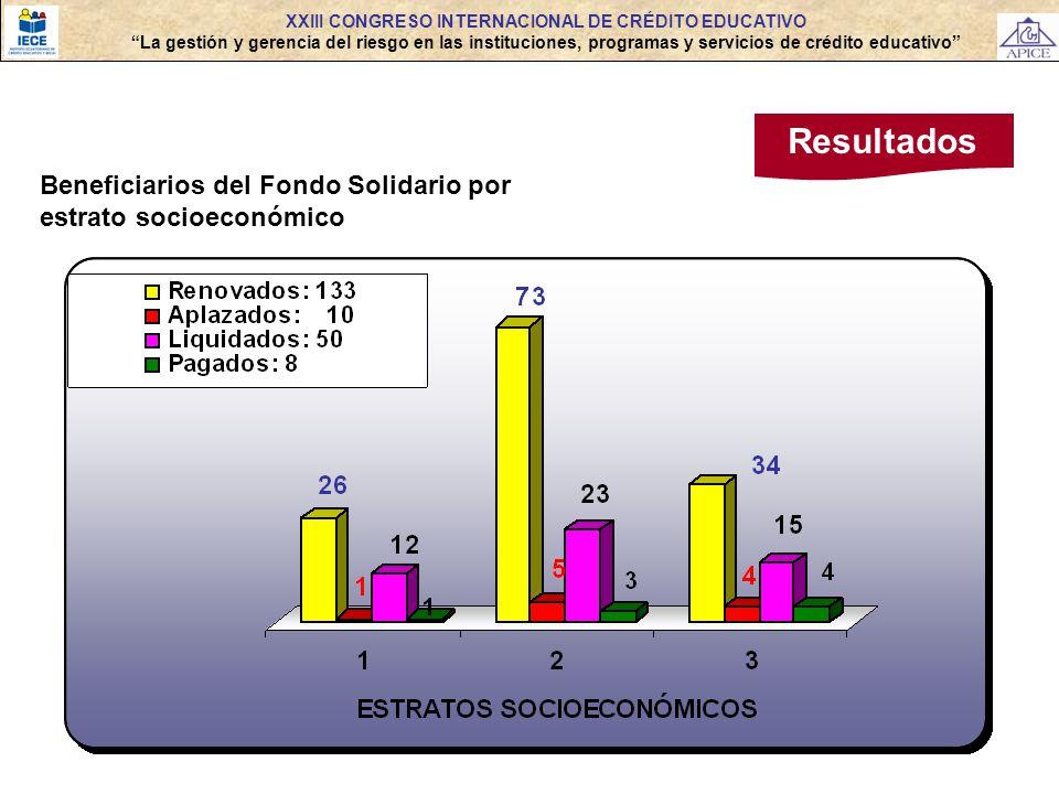 Resultados XXIII CONGRESO INTERNACIONAL DE CRÉDITO EDUCATIVO La gestión y gerencia del riesgo en las instituciones, programas y servicios de crédito e
