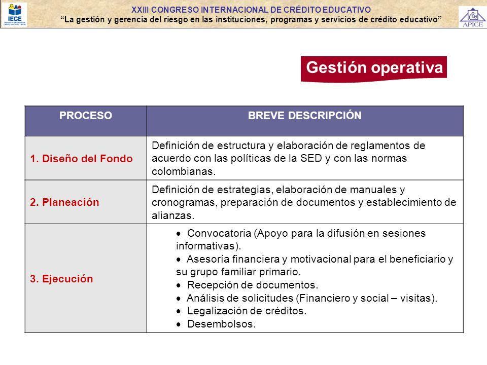Gestión operativa PROCESOBREVE DESCRIPCIÓN 1. Diseño del Fondo Definición de estructura y elaboración de reglamentos de acuerdo con las políticas de l