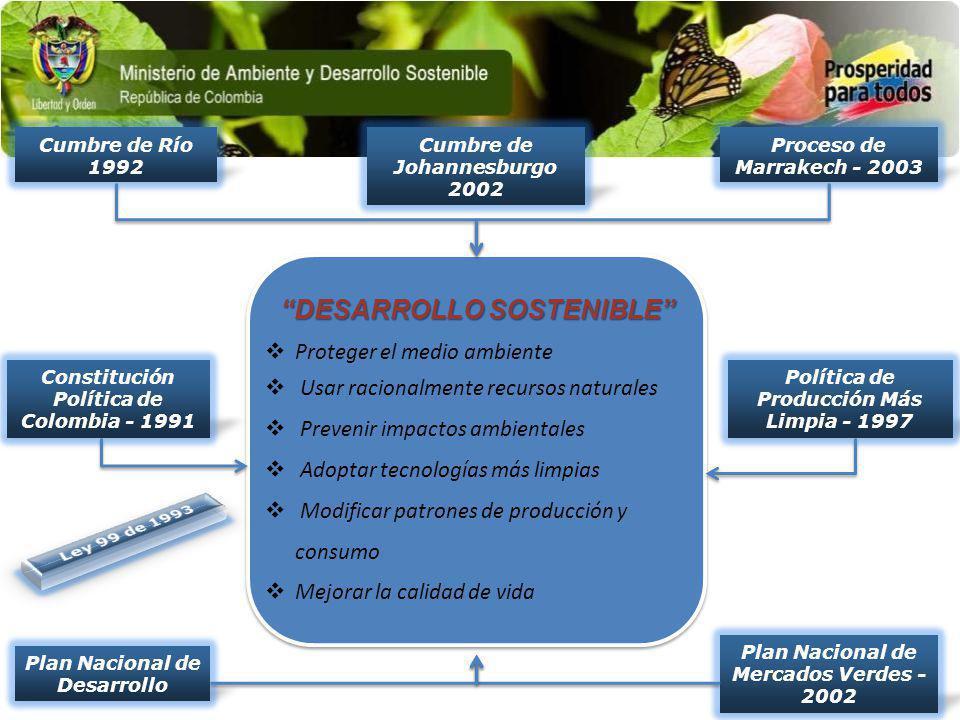 Política de Producción Más Limpia - 1997 Plan Nacional de Mercados Verdes - 2002 Constitución Política de Colombia - 1991 Cumbre de Johannesburgo 2002