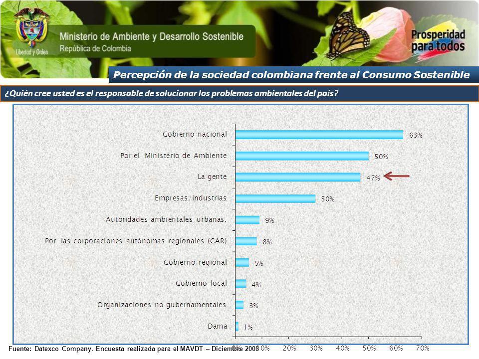 Fuente: Datexco Company. Encuesta realizada para el MAVDT – Diciembre 2008 ¿Quién cree usted es el responsable de solucionar los problemas ambientales