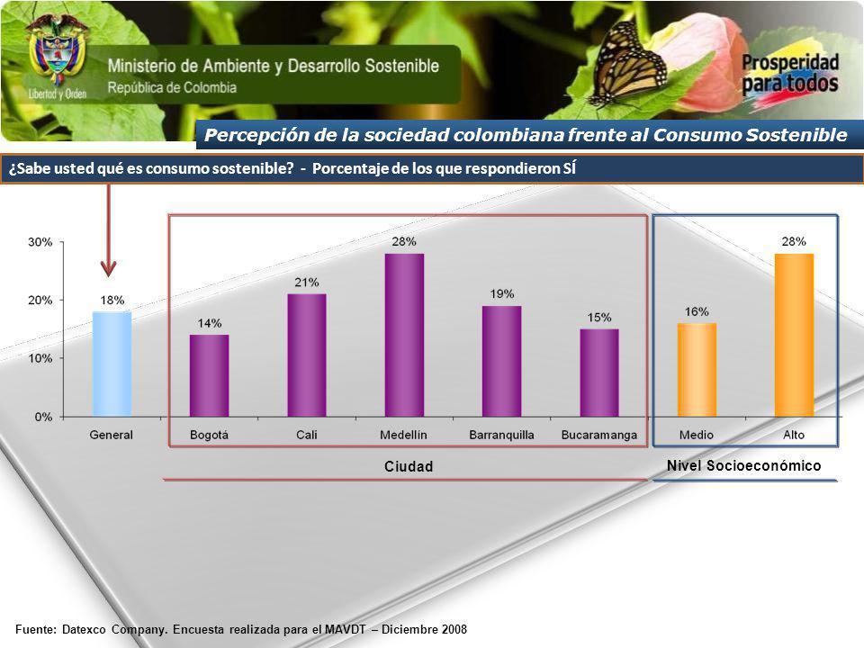 Fuente: Datexco Company. Encuesta realizada para el MAVDT – Diciembre 2008 Ciudad Nivel Socioeconómico ¿Sabe usted qué es consumo sostenible? - Porcen