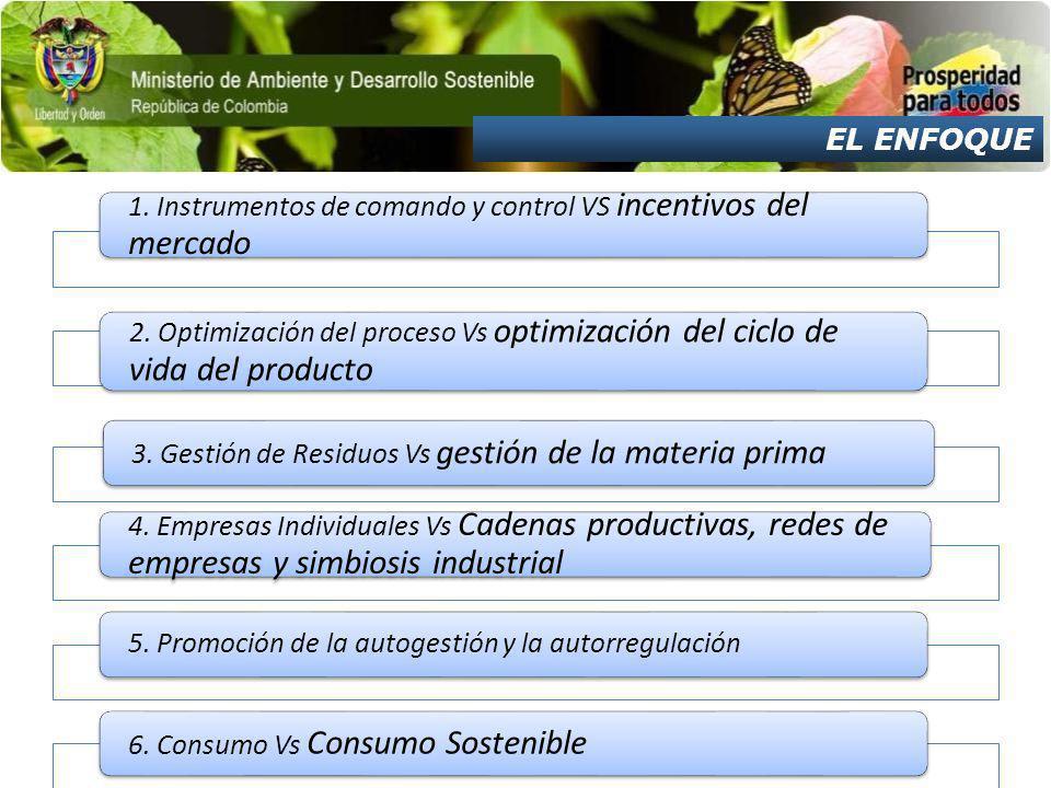 EL ENFOQUE 1. Instrumentos de comando y control VS incentivos del mercado 2. Optimización del proceso Vs optimización del ciclo de vida del producto 3