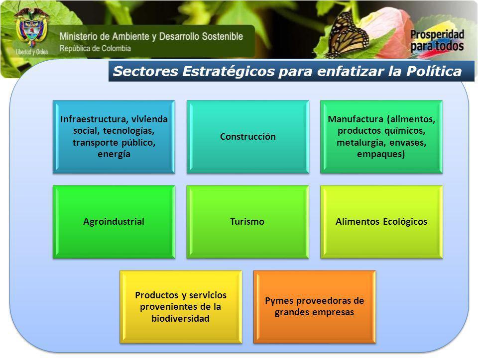 Sectores Estratégicos para enfatizar la Política Infraestructura, vivienda social, tecnologías, transporte público, energía Construcción Manufactura (
