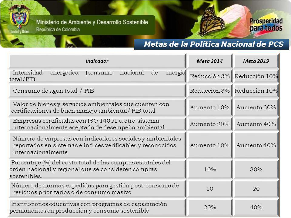 Metas de la Política Nacional de PCS IndicadorMeta 2014Meta 2019 Intensidad energética (consumo nacional de energía total/PIB) Reducción 3%Reducción 10% Consumo de agua total / PIBReducción 3%Reducción 10% Valor de bienes y servicios ambientales que cuenten con certificaciones de buen manejo ambiental/ PIB total Aumento 10%Aumento 30% Empresas certificadas con ISO 14001 u otro sistema internacionalmente aceptado de desempeño ambiental.