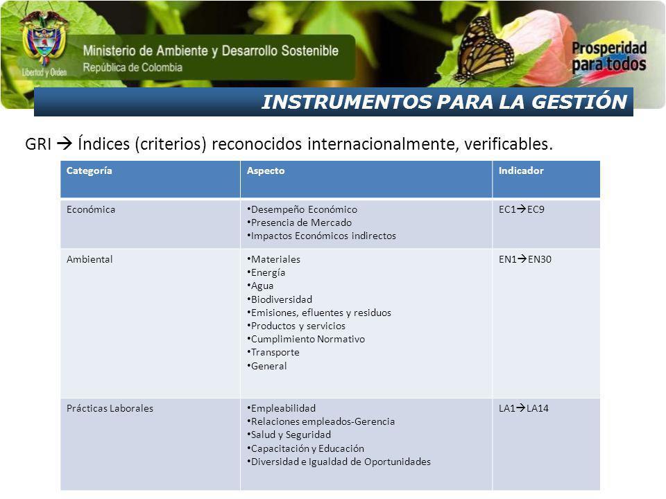 GRI Índices (criterios) reconocidos internacionalmente, verificables. CategoríaAspectoIndicador Económica Desempeño Económico Presencia de Mercado Imp