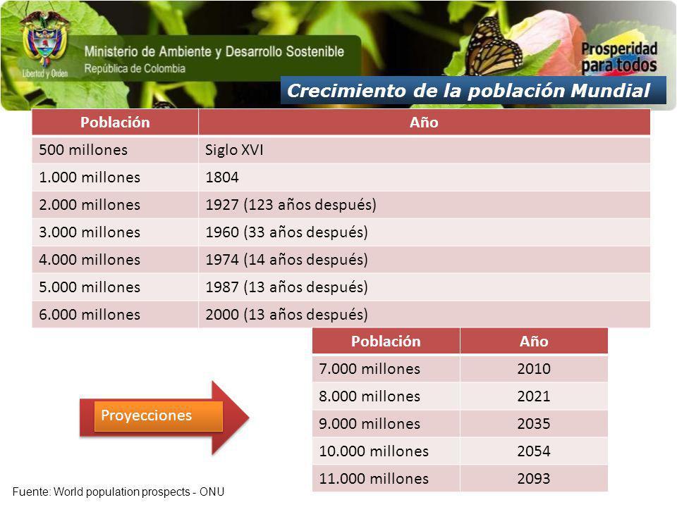 Crecimiento de la población Mundial PoblaciónAño 500 millonesSiglo XVI 1.000 millones1804 2.000 millones1927 (123 años después) 3.000 millones1960 (33 años después) 4.000 millones1974 (14 años después) 5.000 millones1987 (13 años después) 6.000 millones2000 (13 años después) PoblaciónAño 7.000 millones2010 8.000 millones2021 9.000 millones2035 10.000 millones2054 11.000 millones2093 Proyecciones Fuente: World population prospects - ONU