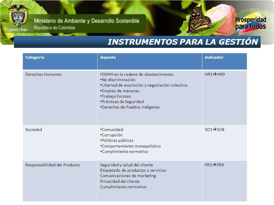 CategoríaAspectoIndicador Derechos Humanos DDHH en la cadena de abastecimiento.